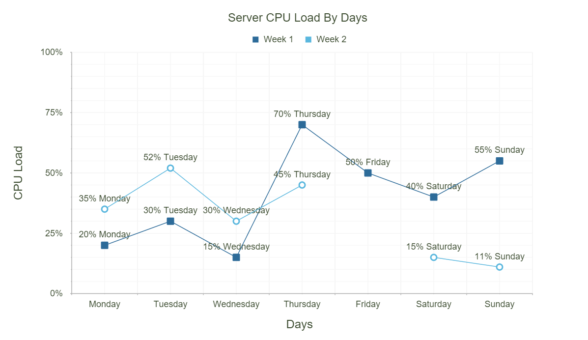 PHP line chart