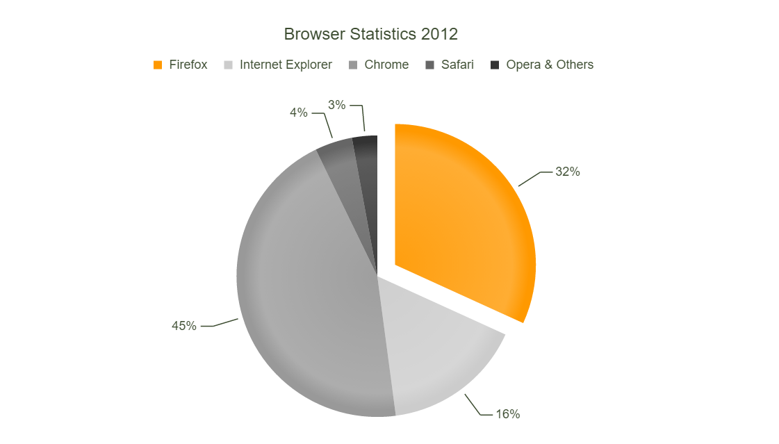 PHP pie chart